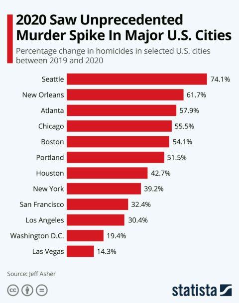crimenes-en-las-mayores-ciudades-eeuu-2020% - El brutal incremento de asesinatos en EEUU