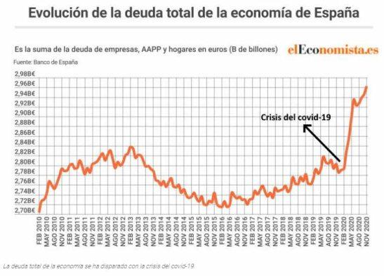 deuda-total-espanola% - ¿El Santander un banco o una fabrica de celulosa?