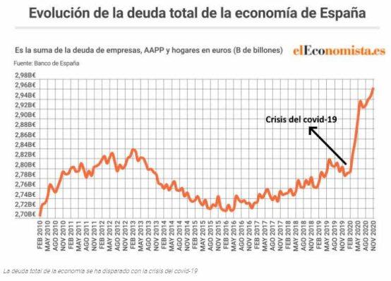 deuda-total-espanola% - España con su endeudamiento total en subida libre
