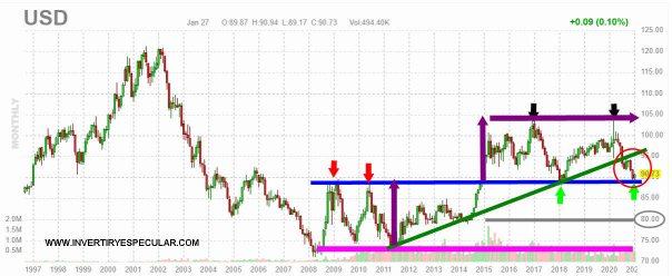 dolar-28-enero-2021-1% - El dólar parece haber apoyado  en zona 90