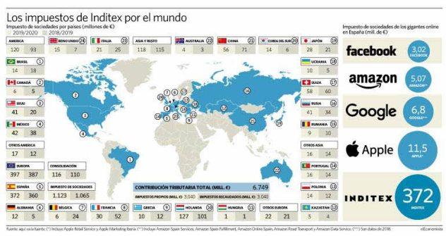 impuestos-inditex% - Los impuestos que paga INDITEX en el mundo