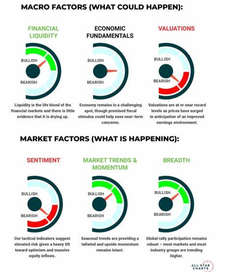 indicadores-de-factores-de-mercado% - La RV EEUU está cara y qué ...
