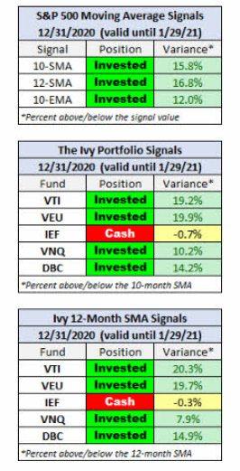 ivy-portfolio-enero-2021-1% - Seguimiento mensual a la cartera modelo IVY PORTFOLIO