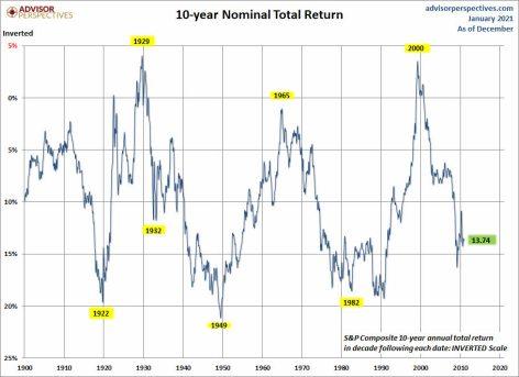 rentabilidad-a-diez-anos-15-enero-2021% - Estos gráficos también deben ser tenidos en cuenta puntualmente
