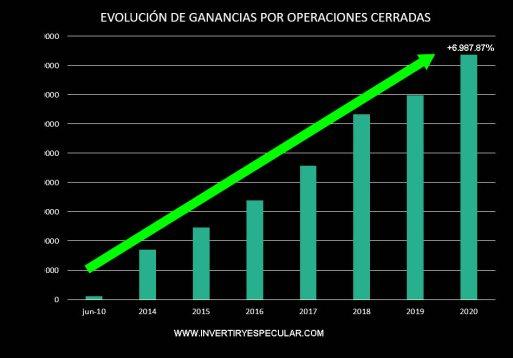 resultados-hasta-2020% - Seguimiento a los indicadores de tendencia