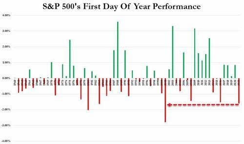 sp500-igual-que-2001% - Mal augurio el cierre de la primera sesión del año en Wall Street