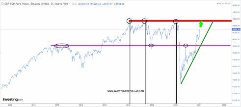 sp500-value-14-enero-2021% - ¿Se están yendo  los inversores al Value por miedo al precio del Growth?