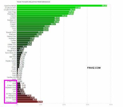 1-MARZO-FUTUROS-2021% - Rentabilidades hasta febrero de principales contados, futuros y materias primas