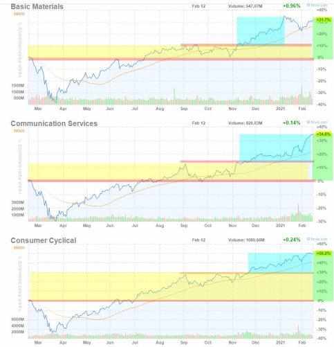 15-febrero-supersectores-1% - Revisión interanual de  Supersectores RV EEUU