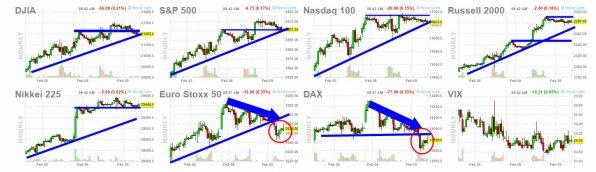 9-febrero-indices-usa% - En Europa seguimos igual con relación a Wall Street