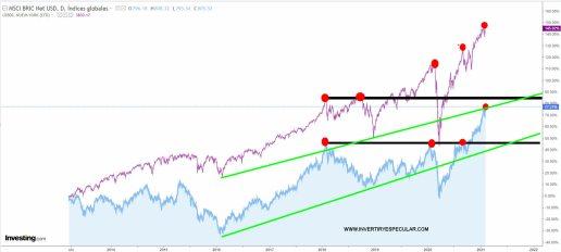BRIC-VS-SP500-4-FEBRERO-2021% - ¿BRIC, Europa o Wall Street ?