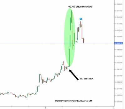 DOGECOIN-4-FEBRERO% - El efecto Acción - Reacción de Elon Musk