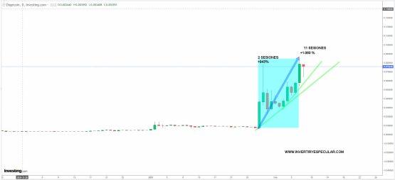 DOGECOIN-8-FEBRERO-2021% - Bitcoin a por máximos y Dogecoin también pilotado por Musk