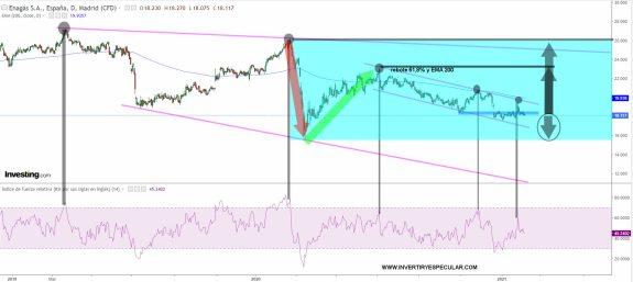 ENAGAS-5-FEBRERO-2021% - Enagás ahora mismo no es compra ni venta ni todo lo contrario