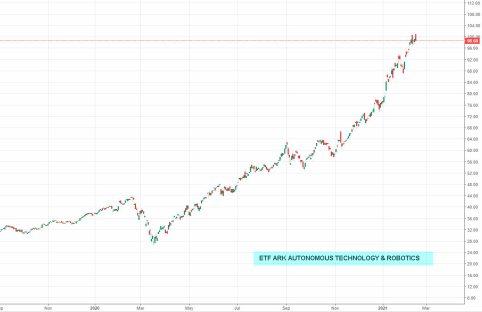 ETF-ARK-AUTONOMOUS-TECHNO% - No solo el bitcoin da excelsas plusvalías