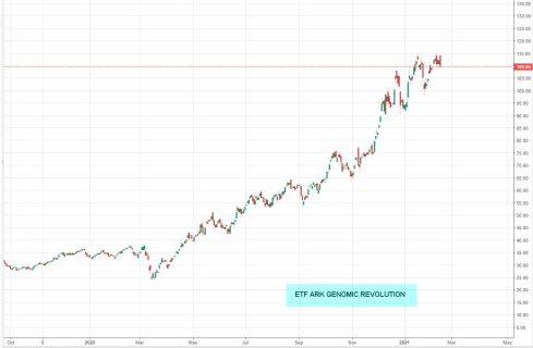 ETF-ARK-GENOMIC-REVOLUTION% - No solo el bitcoin da excelsas plusvalías