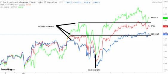 INDICES-USA-19-FEBRERO-2021% - La RV EEUU come largos  y excreta cortos