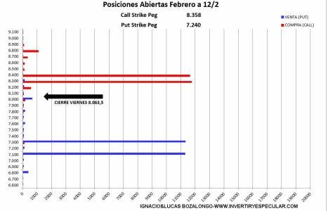 MEFF-15-FEBRERO-2021% - Sin novedad para el vencimiento del IBEX el viernes