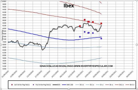MEFF-2-8-FEBRERO-2021% - Ibex con escaso recorrido por arriba con mucha holgura bajista  por debajo