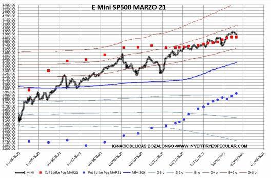 OPCIONES-SP500-23-FEBRERO-PRECIOS-MEDIOS% - ¿Donde están los operadores profesionales apostados en el SP500?