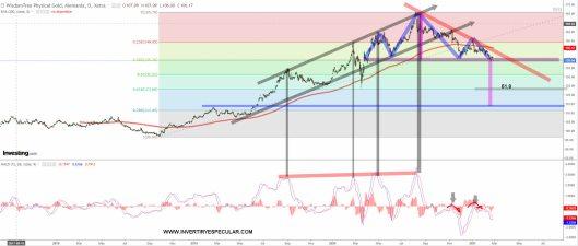 """ORO-VZLD-25-FEBRERO-2021% - Por qué el Oro """"ahora no"""" por técnico"""