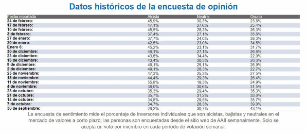 SENTIMIENTO-DE-MERCADO-25-FEBERO-2021% - Termina febrero con el sentimiento alcista alto