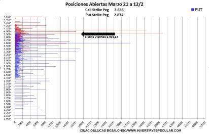 VOUMENES-POR-PRECIO-EJERCICIO-16-FEBRERO-2021% - Sin variación para el vencimiento de marzo en el SP500