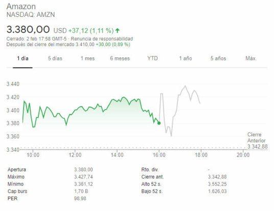amazon-after-3-febrero% - Jeff Bezos cede la dirección de Amazon el día de resultados 2020