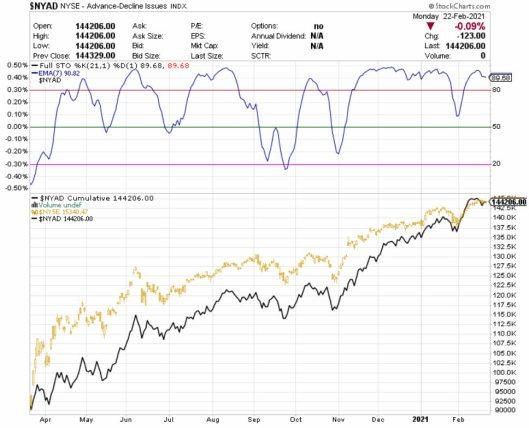 amplitud-23-febrero-1% - Actualización de la amplitud del mercado (NYSE)