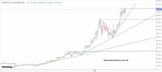bitcoin-16-febrero-2021% - El bitcoin pasa a ser el oscuro objeto del deseo del stablishment financiero