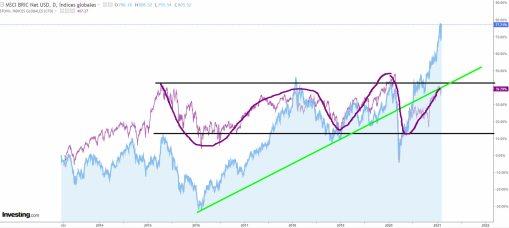 bric-vs-europa-4-febrero% - ¿BRIC, Europa o Wall Street ?