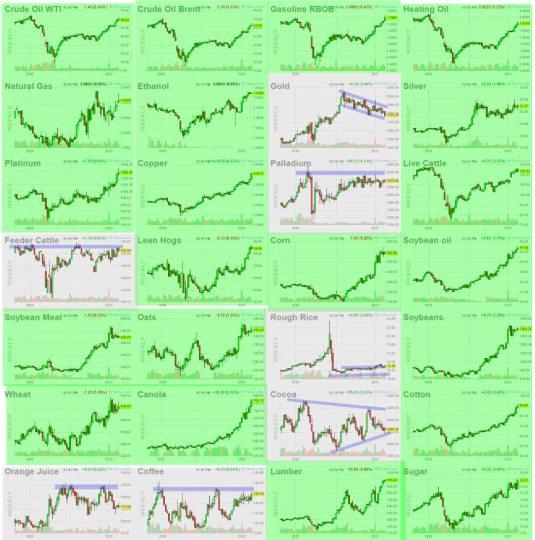 commodities-22-febrero-2021% - Mapa de las commodities
