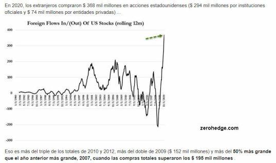 compra-rv-eeuu-por-parte-de-extranejros-en-2020% - De nuevo otro dato que nos gusta ver en techos de mercado
