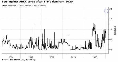 cortos-en-ark% - Rentabilidad futuros a cierre del 19 de febrero