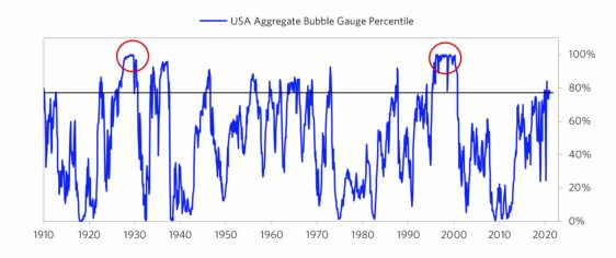 detector-de-burbujas% - Ray Dalio y su detector de burbujas financieras