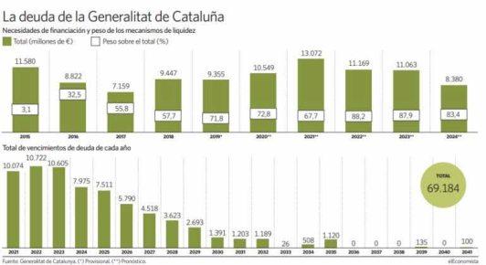 deuda-de-la-generalitat% - La independencia catalana es tan estúpida como sus políticos independentistas