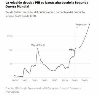 deuda-publica-usa-9-febrero% - Trump dejó las bolsas en máximos pero la deuda también