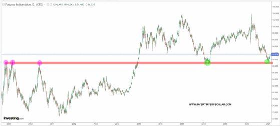 dolar-5-febrero-largo-plazo-2021% - El dólar a corto plazo bien y a largo mejor