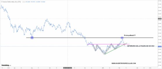 dolar-horario-10-febrero-2021% - El dólar y el oro invierten papeles a corto plazo