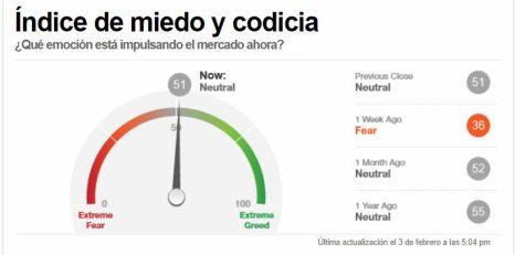 indicador-miedo-4-febrero-2021% - Indicador miedo sube a neutral