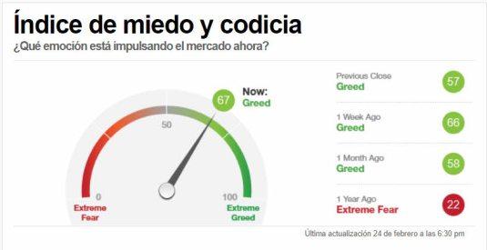 indicador-miedo-codicia-25-febrero-2021% - Indicador miedo a cierre de ayer