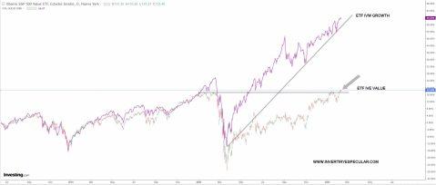 ive-vs-ivw-11-febrero-2021% - El value entra en subida libre estos días