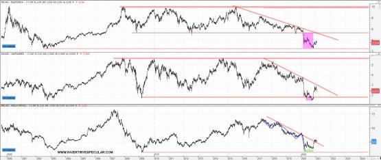 kplowitz% - La orden  Koplowitz:  SAN y MEL sell. TEF buy