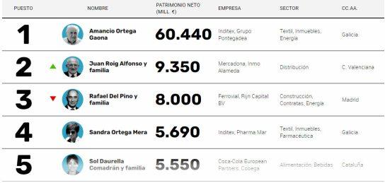 mil-millonarios-espanoles% - Cinco grandes mil millonarios españoles