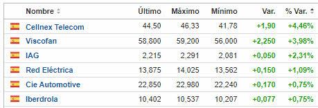 no-caen-en-en-espana% - Los mejores en España y Europa en día malo