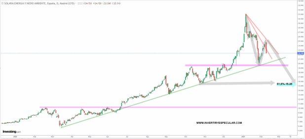 solaria-9-febrero-2021% - Solaria cae y tapa gap del día 3 de febrero