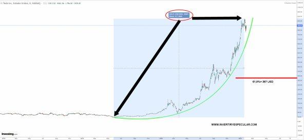 tesla-2-febrero-2020% - Tesla colapsará (visión de Burry)