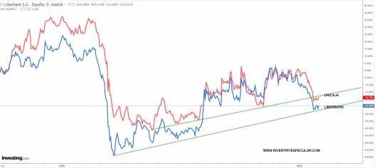 unicaja-y-liberbank-2-febrero-2020% - Liberbank y Unicaja últimos resultados emitidos cada uno por su lado