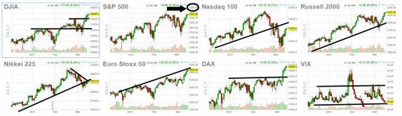 12-marzo-bolsas-2% - La renta variable bien pero las commodities también