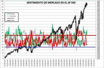 2021-03-11-10_26_57-SENTIMIENTO-DE-MERCADO-SP-500-Excel% - SENTIMIENTO DE MERCADO 10/03/2021